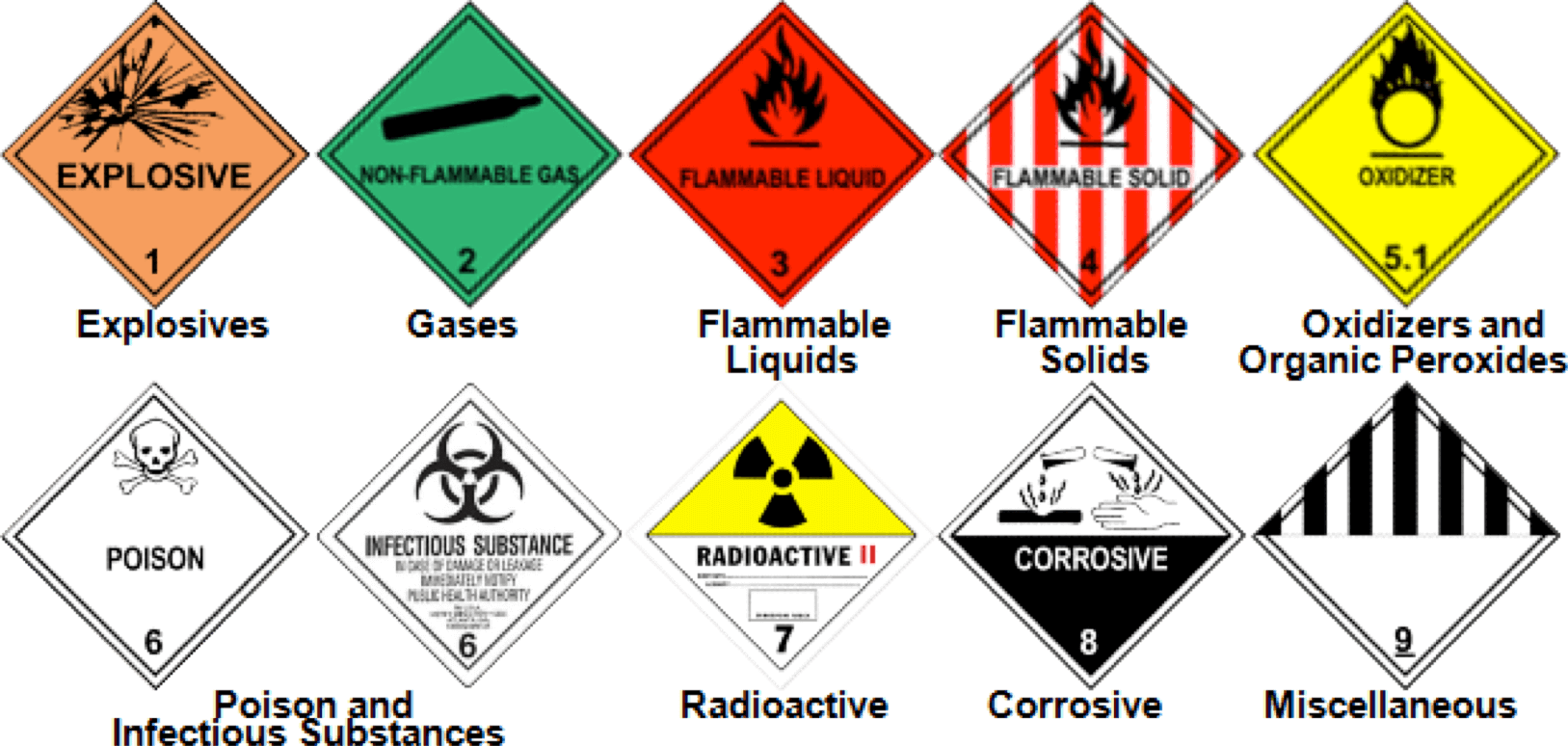 hazardous-waste-types